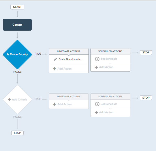 Process Builder Overview
